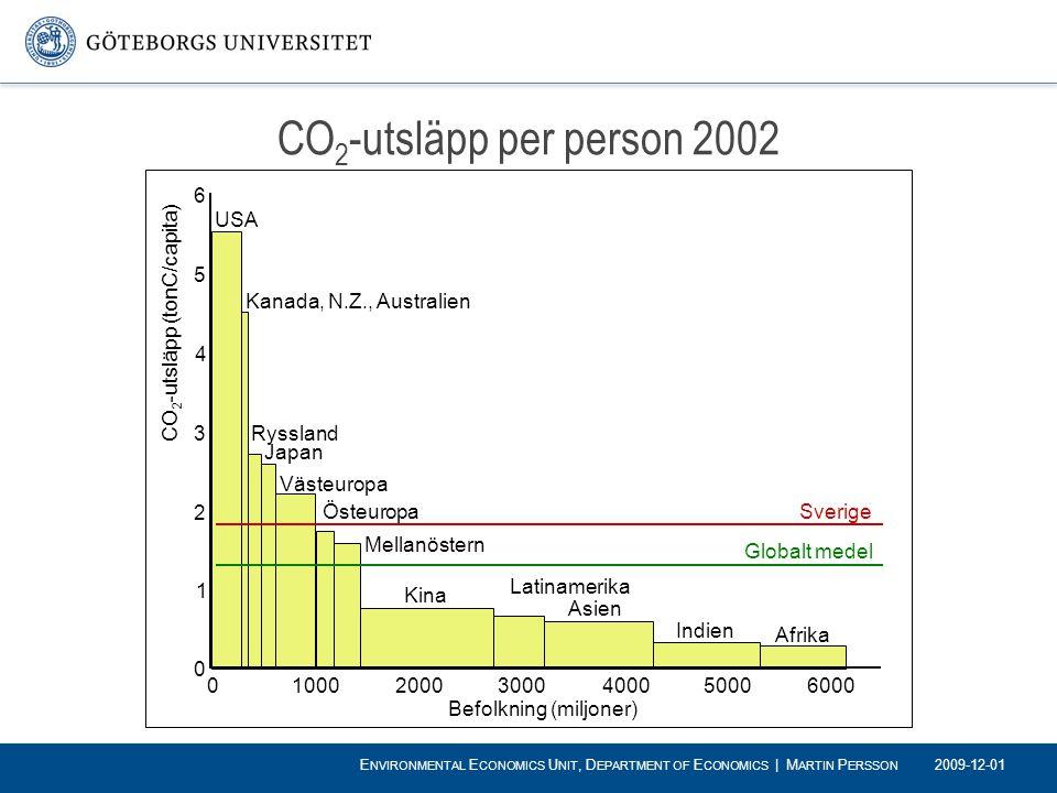 CO 2 -utsläpp per person 2002 6 5 4 3 2 1 0 0 1000 2000300040005000 6000 Befolkning (miljoner) CO 2 -utsläpp (tonC/capita) USA Kanada, N.Z., Australie