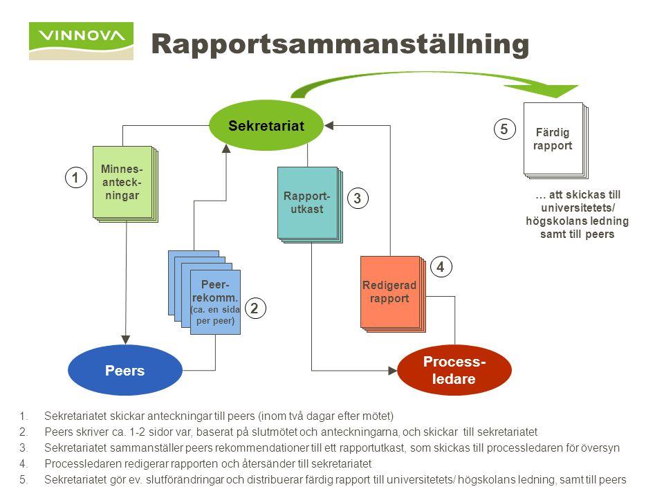 Rapportsammanställning Minnes- anteck- ningar Sekretariat Peers Process- ledare Peer- rekomm. (ca. en sida per peer) Redigerad rapport Rapport- utkast