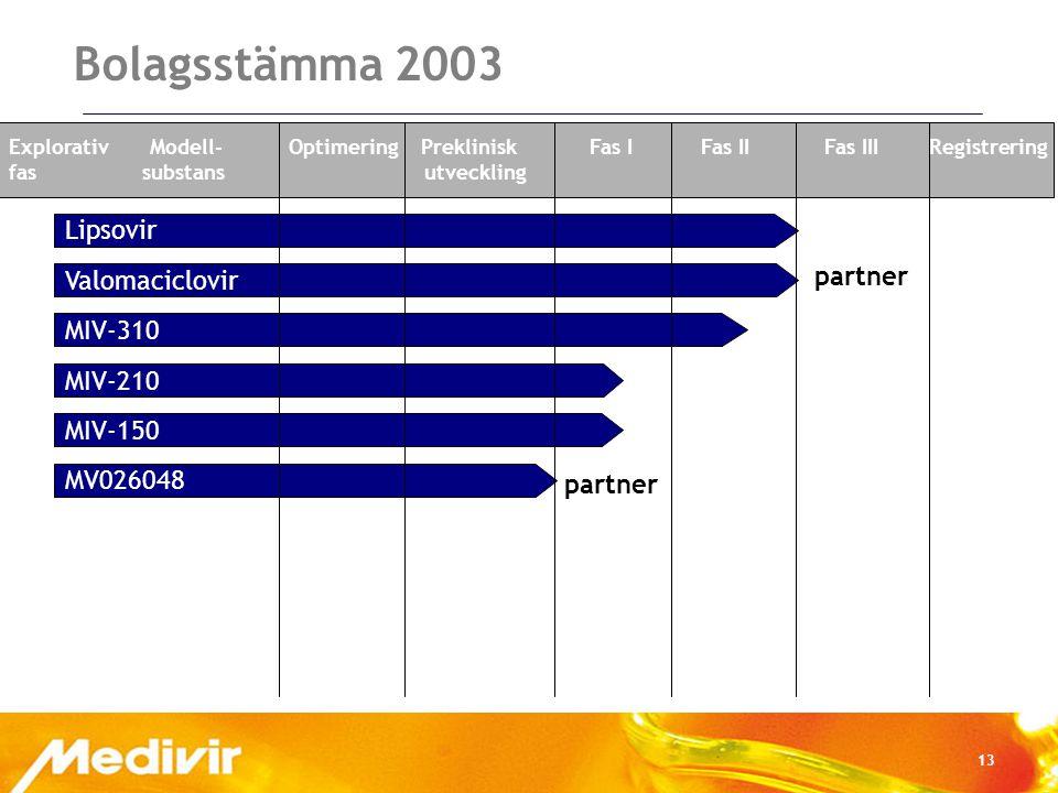 13 Bolagsstämma 2003 Valomaciclovir Lipsovir MIV-310 MIV-210 MIV-150 MV026048 Explorativ Modell- Optimering Preklinisk Fas I Fas II Fas III Registrering fas substans utveckling partner
