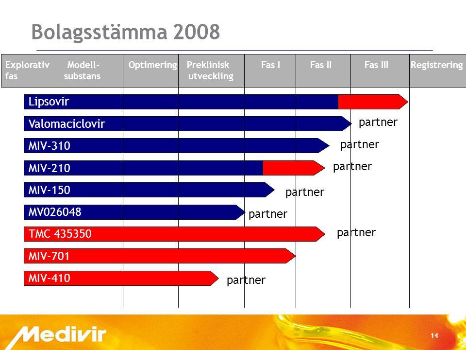 14 Bolagsstämma 2008 Valomaciclovir Lipsovir MIV-310 MIV-210 MIV-150 MV026048 Explorativ Modell- Optimering Preklinisk Fas I Fas II Fas III Registrering fas substans utveckling partner TMC 435350 MIV-701 MIV-410 partner