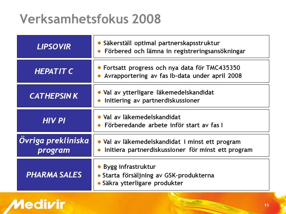 15 Verksamhetsfokus 2008 LIPSOVIR HEPATIT C CATHEPSIN K HIV PI Övriga prekliniska program PHARMA SALES Säkerställ optimal partnerskapsstruktur Förbered och lämna in registreringsansökningar Fortsatt progress och nya data för TMC435350 Avrapportering av fas Ib-data under april 2008 Val av ytterligare läkemedelskandidat Initiering av partnerdiskussioner Val av läkemedelskandidat Förberedande arbete inför start av fas I Val av läkemedelskandidat i minst ett program Initiera partnerdiskussioner för minst ett program Bygg infrastruktur Starta försäljning av GSK-produkterna Säkra ytterligare produkter