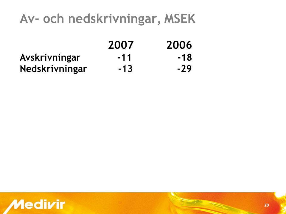 20 Av- och nedskrivningar, MSEK 2007 2006 Avskrivningar -11 -18 Nedskrivningar -13 -29