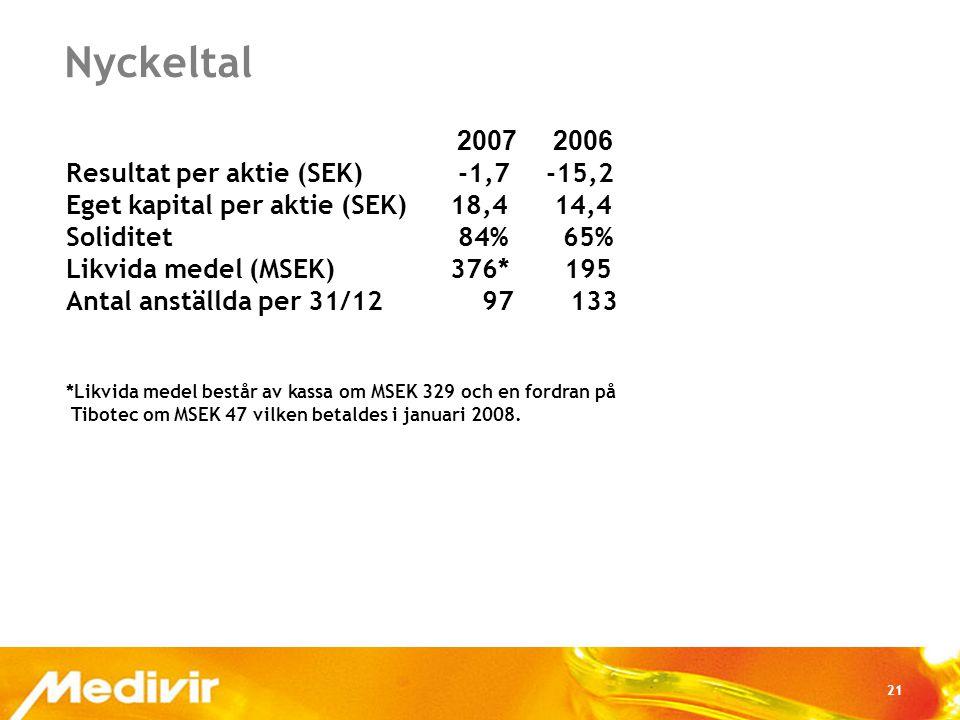 21 Nyckeltal 2007 2006 Resultat per aktie (SEK) -1,7-15,2 Eget kapital per aktie (SEK)18,4 14,4 Soliditet 84% 65% Likvida medel (MSEK)376* 195 Antal anställda per 31/12 97 133 *Likvida medel består av kassa om MSEK 329 och en fordran på Tibotec om MSEK 47 vilken betaldes i januari 2008.