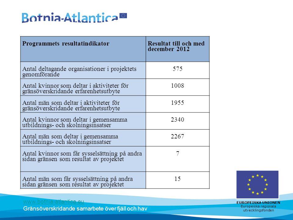 www.botnia-atlantica.eu Gränsöverskridande samarbete över fjäll och hav EUROPEISKA UNIONEN Europeiska regionala utvecklingsfonden Programmets resultat