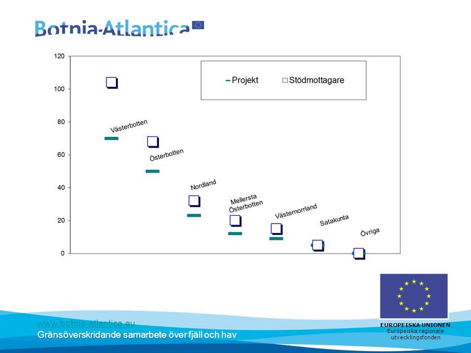 www.botnia-atlantica.eu Gränsöverskridande samarbete över fjäll och hav EUROPEISKA UNIONEN Europeiska regionala utvecklingsfonden