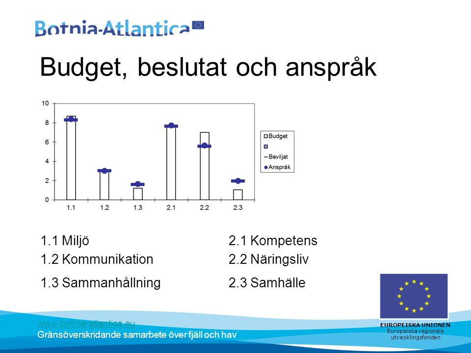 www.botnia-atlantica.eu Gränsöverskridande samarbete över fjäll och hav EUROPEISKA UNIONEN Europeiska regionala utvecklingsfonden Budget, beslutat och anspråk 1.1 Miljö2.1 Kompetens 1.2 Kommunikation2.2 Näringsliv 1.3 Sammanhållning2.3 Samhälle
