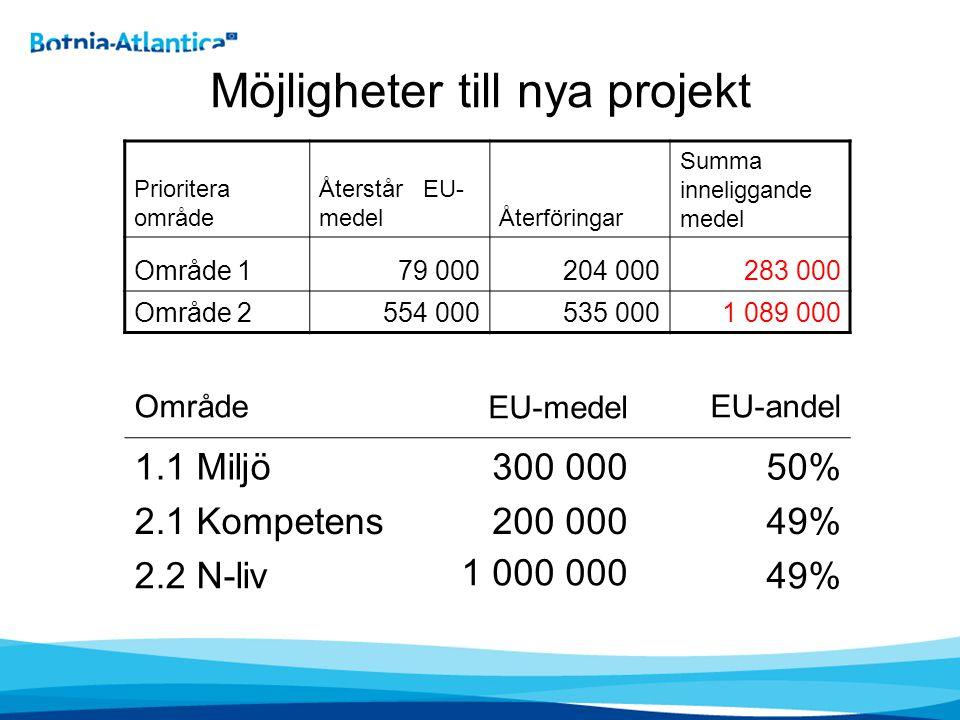 Möjligheter till nya projekt OmrådeEU-medelEU-andel 1.1 Miljö300 00050% 2.1 Kompetens200 00049% 2.2 N-liv 1 000 000 49% Prioritera område Återstår EU- medelÅterföringar Summa inneliggande medel Område 179 000204 000283 000 Område 2554 000535 0001 089 000