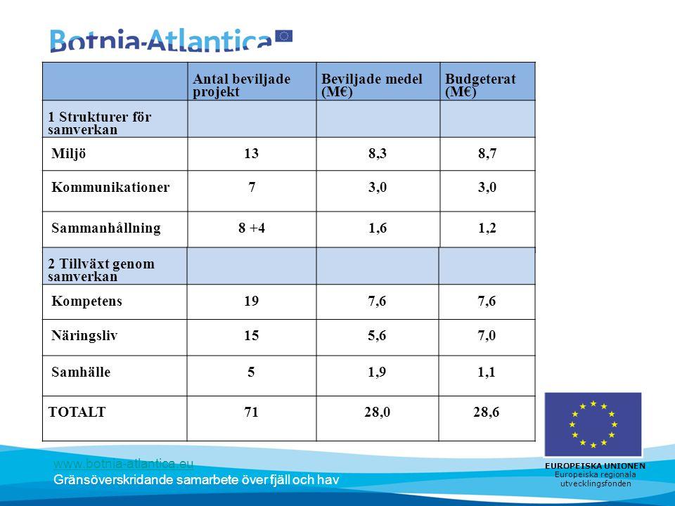 www.botnia-atlantica.eu Gränsöverskridande samarbete över fjäll och hav EUROPEISKA UNIONEN Europeiska regionala utvecklingsfonden Antal beviljade projekt Beviljade medel (M€) Budgeterat (M€) 1 Strukturer för samverkan Miljö138,38,7 Kommunikationer73,0 Sammanhållning8 +41,61,2 2 Tillväxt genom samverkan Kompetens197,6 Näringsliv155,67,0 Samhälle51,91,1 TOTALT7128,028,6