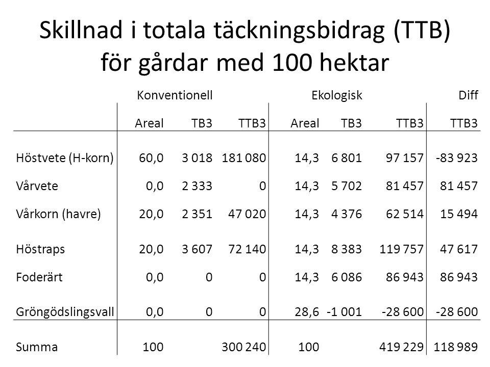 Skillnad i totala täckningsbidrag (TTB) för gårdar med 100 hektar Konventionell EkologiskDiff ArealTB3TTB3ArealTB3TTB3 Höstvete (H-korn)60,03 018181 0