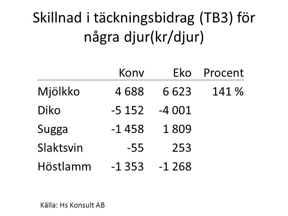 Skillnad i täckningsbidrag (TB3) för några djur(kr/djur) KonvEkoProcent Mjölkko4 6886 623141 % Diko-5 152-4 001 Sugga-1 4581 809 Slaktsvin-55253 Höstl