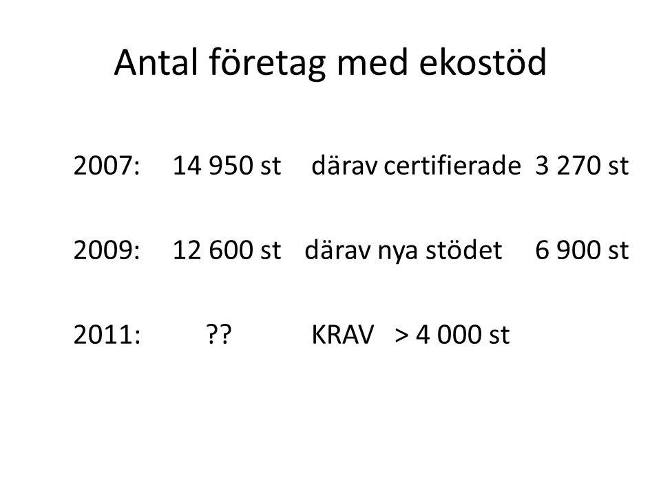 Antal företag med ekostöd 2007: 14 950 st därav certifierade 3 270 st 2009: 12 600 stdärav nya stödet 6 900 st 2011: ?? KRAV > 4 000 st