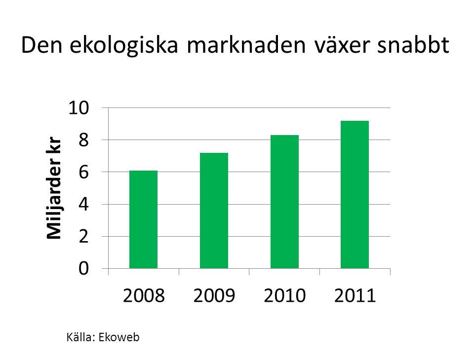Den ekologiska marknaden växer snabbt Källa: Ekoweb