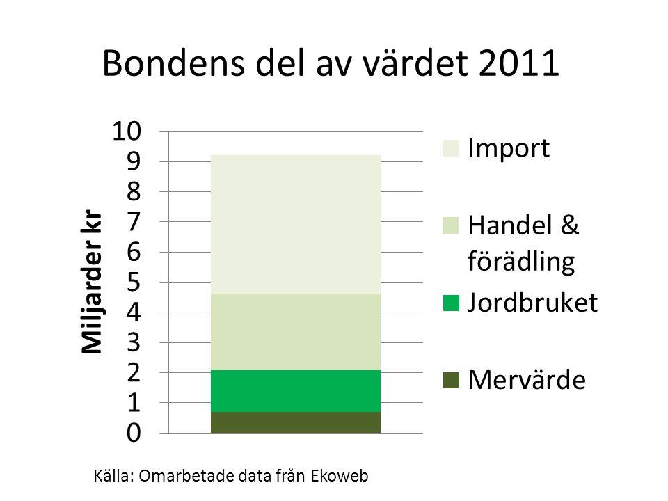 Bondens del av värdet 2011 Källa: Omarbetade data från Ekoweb
