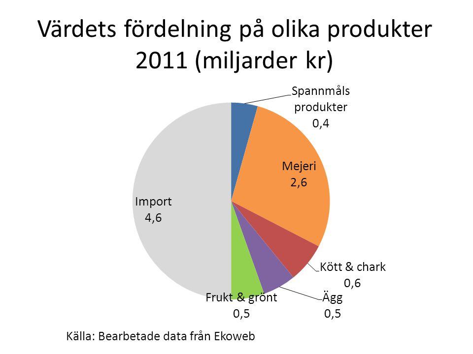 Värdets fördelning på olika produkter 2011 (miljarder kr) Källa: Bearbetade data från Ekoweb