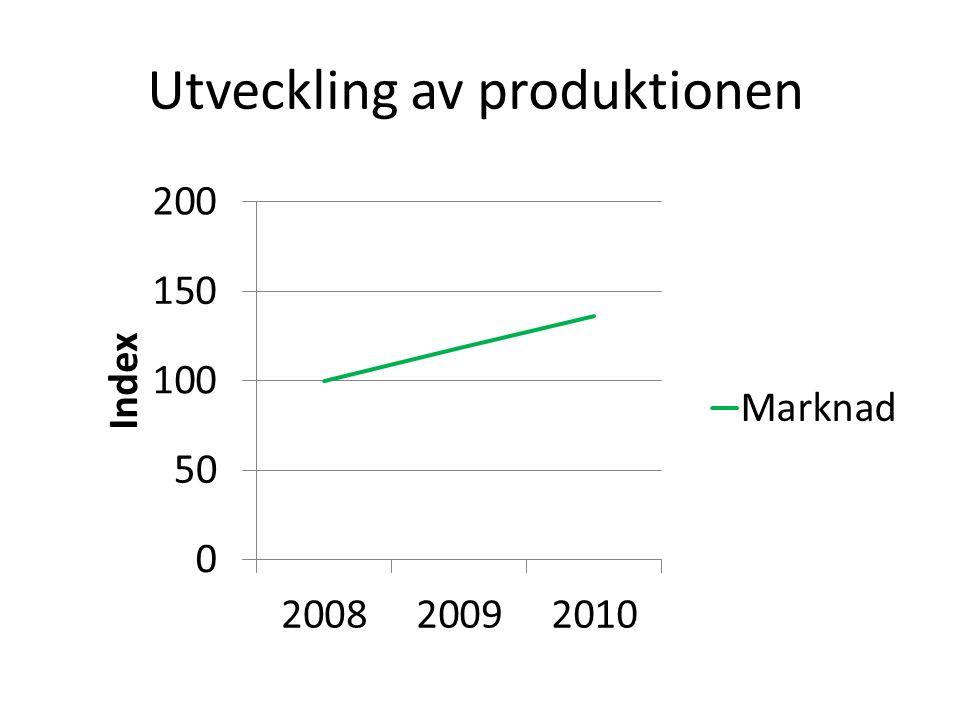 Utveckling av produktionen