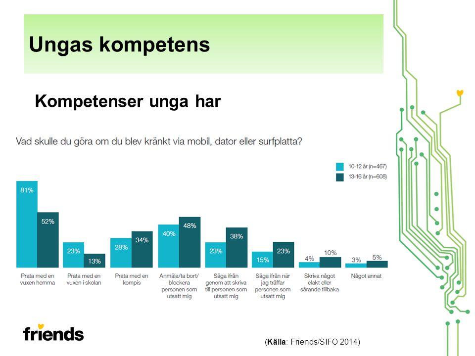 Ungas kompetens (Källa: Friends/SIFO 2014) Kompetenser unga har
