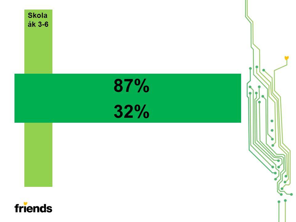 87% 32% Skola åk 3-6
