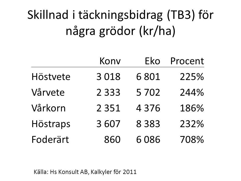 Skillnad i täckningsbidrag (TB3) för några grödor (kr/ha) KonvEkoProcent Höstvete3 0186 801225% Vårvete2 3335 702244% Vårkorn2 3514 376186% Höstraps3 6078 383232% Foderärt8606 086708% Källa: Hs Konsult AB, Kalkyler för 2011