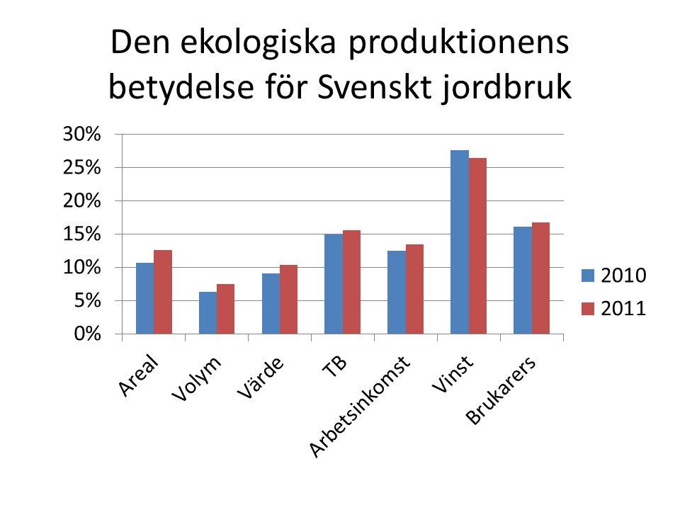Den ekologiska produktionens betydelse för Svenskt jordbruk