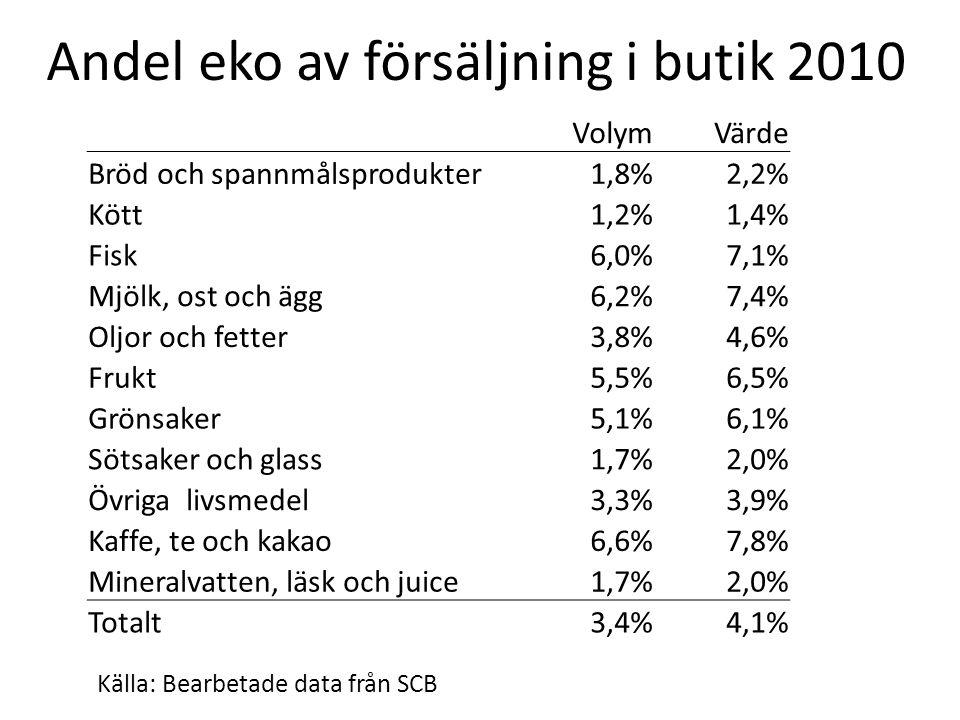 Andel eko av försäljning i butik 2010 Källa: Bearbetade data från SCB VolymVärde Bröd och spannmålsprodukter1,8%2,2% Kött1,2%1,4% Fisk6,0%7,1% Mjölk, ost och ägg6,2%7,4% Oljor och fetter3,8%4,6% Frukt5,5%6,5% Grönsaker5,1%6,1% Sötsaker och glass1,7%2,0% Övriga livsmedel3,3%3,9% Kaffe, te och kakao6,6%7,8% Mineralvatten, läsk och juice1,7%2,0% Totalt3,4%4,1%