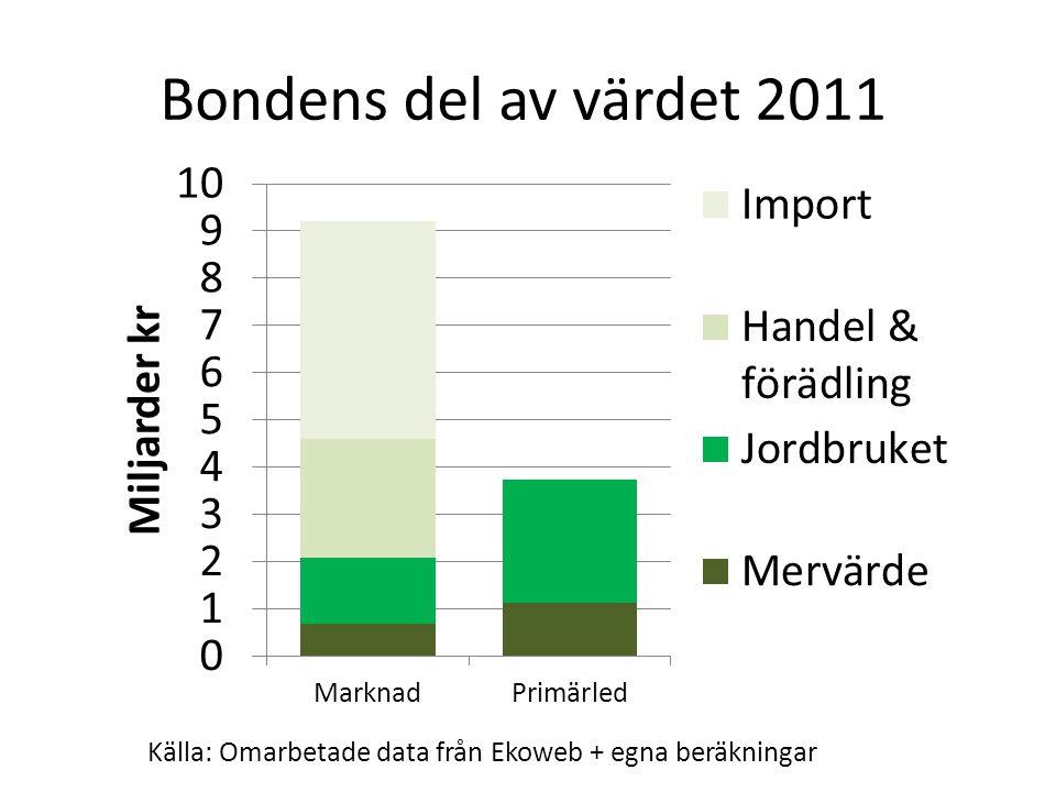 Bondens del av värdet 2011 Källa: Omarbetade data från Ekoweb + egna beräkningar