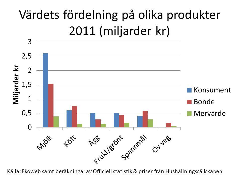 Värdets fördelning på olika produkter 2011 (miljarder kr) Källa: Ekoweb samt beräkningar av Officiell statistik & priser från Hushållningssällskapen