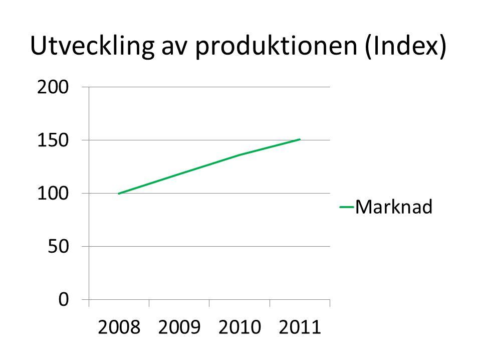 Utveckling av produktionen (Index)