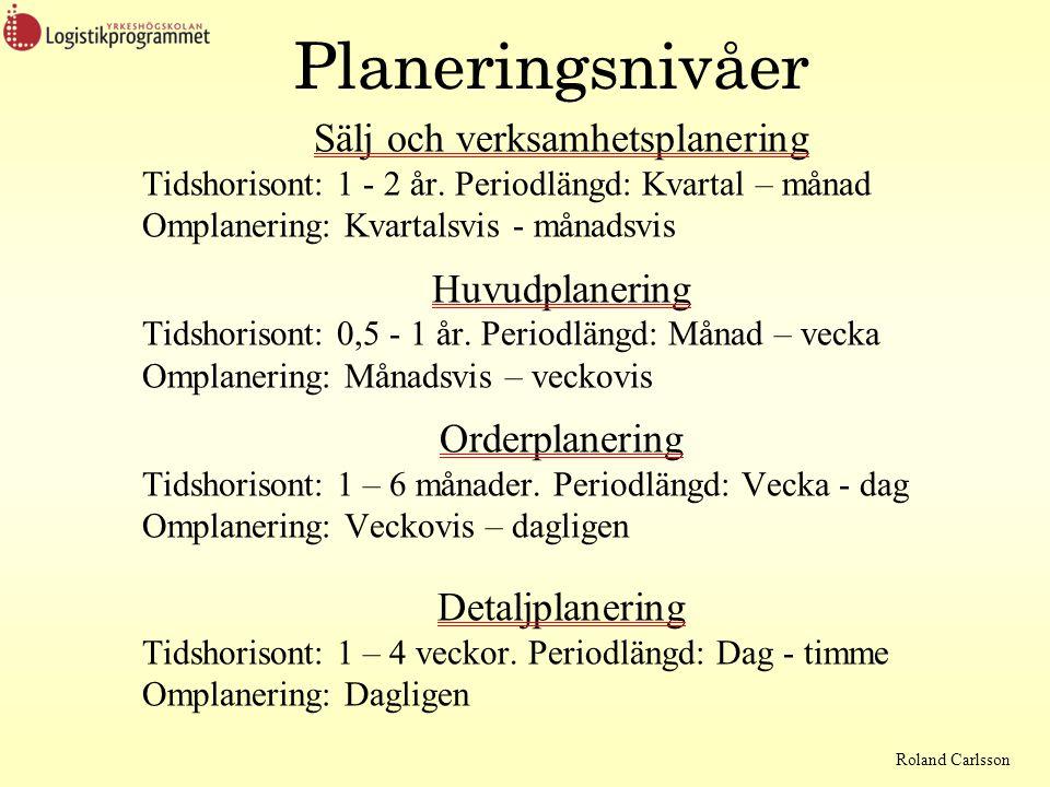 Roland Carlsson Planeringsnivåer Sälj och verksamhetsplanering Tidshorisont: 1 - 2 år. Periodlängd: Kvartal – månad Omplanering: Kvartalsvis - månadsv