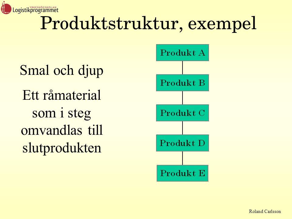 Roland Carlsson Produktstruktur, exempel Smal och djup Ett råmaterial som i steg omvandlas till slutprodukten