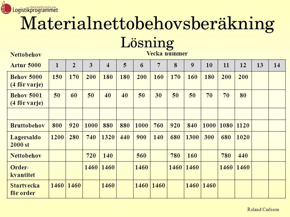 Roland Carlsson Nettobehov Vecka nummer Artnr 50001234567891011121314 Behov 5000 (4 för varje) 150170200180 200160170160180200 Behov 5001 (4 för varje