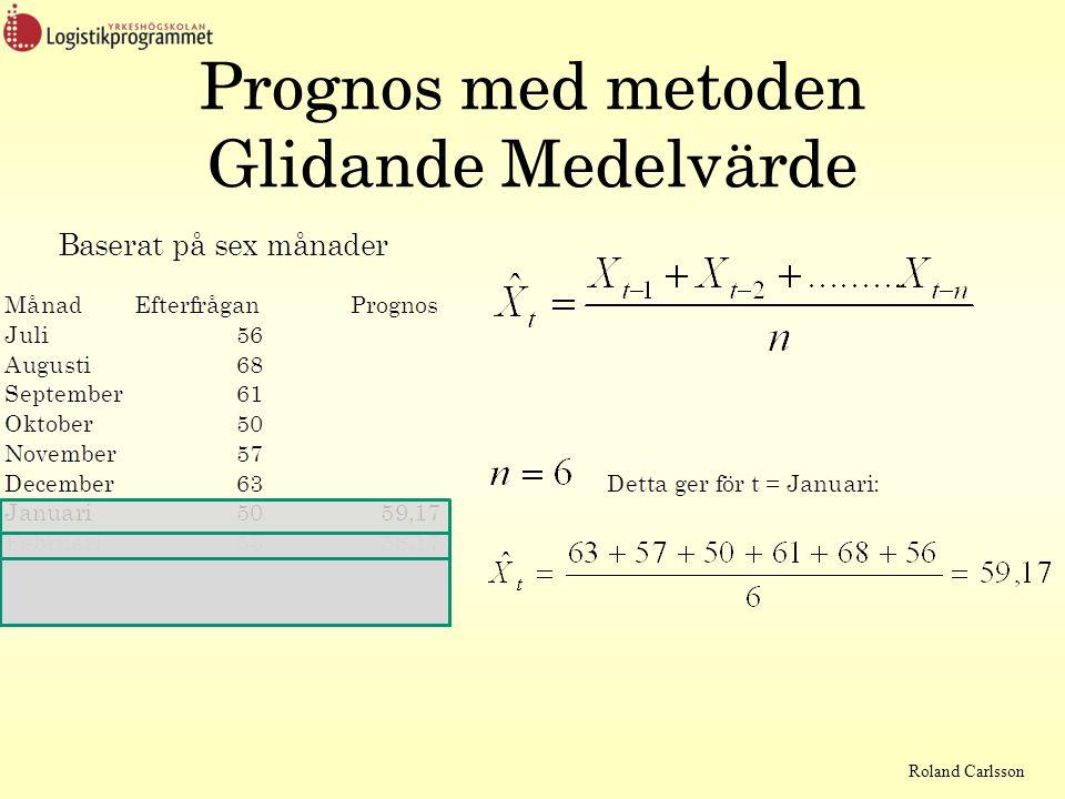 Roland Carlsson Prognos med metoden Exponentiell Utjämning Detta ger för t = januari