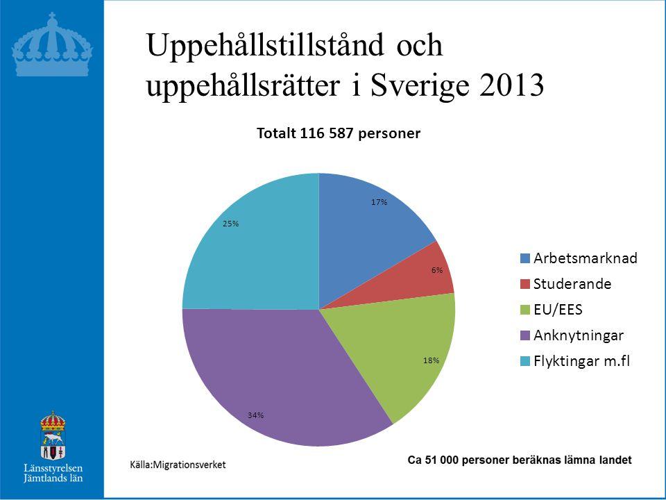 Befolkning Jämtlands län 2013 jmf länet •Den 31 december var vi 126 461invånare+260 •Härjedalen, Krokom, Åre och Östersund ökade •Endast Östersund hade födelseöverskott-248 •5 157 flyttade in och 4 651 flyttade ut+506 •1 826 inflyttade från utlandet, 375 utflyttade+1451 •Andel utrikesfödda är 7,6 %, riket 15,9%+0,7% •Högst Bräcke, Strömsund - 9,6% •Lägst Krokom – 6,5% •Flyktingmottagning 778 personer •Asylboende/sökande 850 platser
