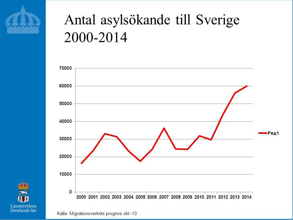 10 största grupperna som sökte asyl 2011-12 Källa: Migrationsverket