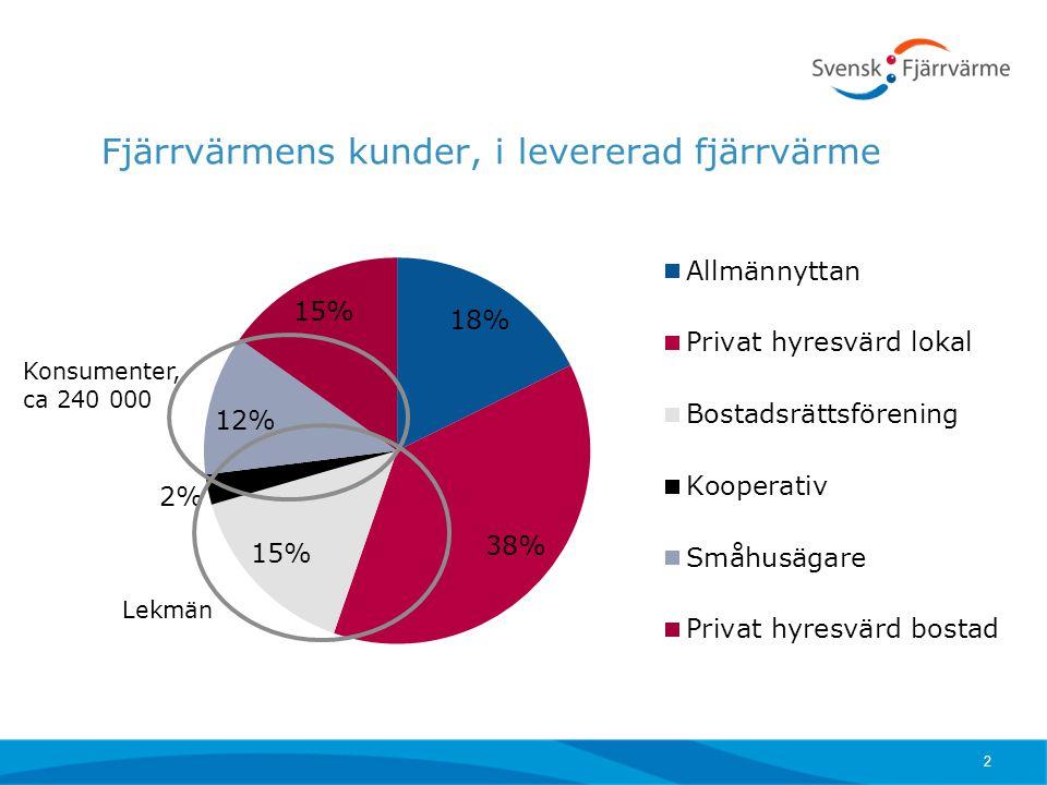 Fjärrvärmens kunder, i levererad fjärrvärme 2 Konsumenter, ca 240 000 Lekmän
