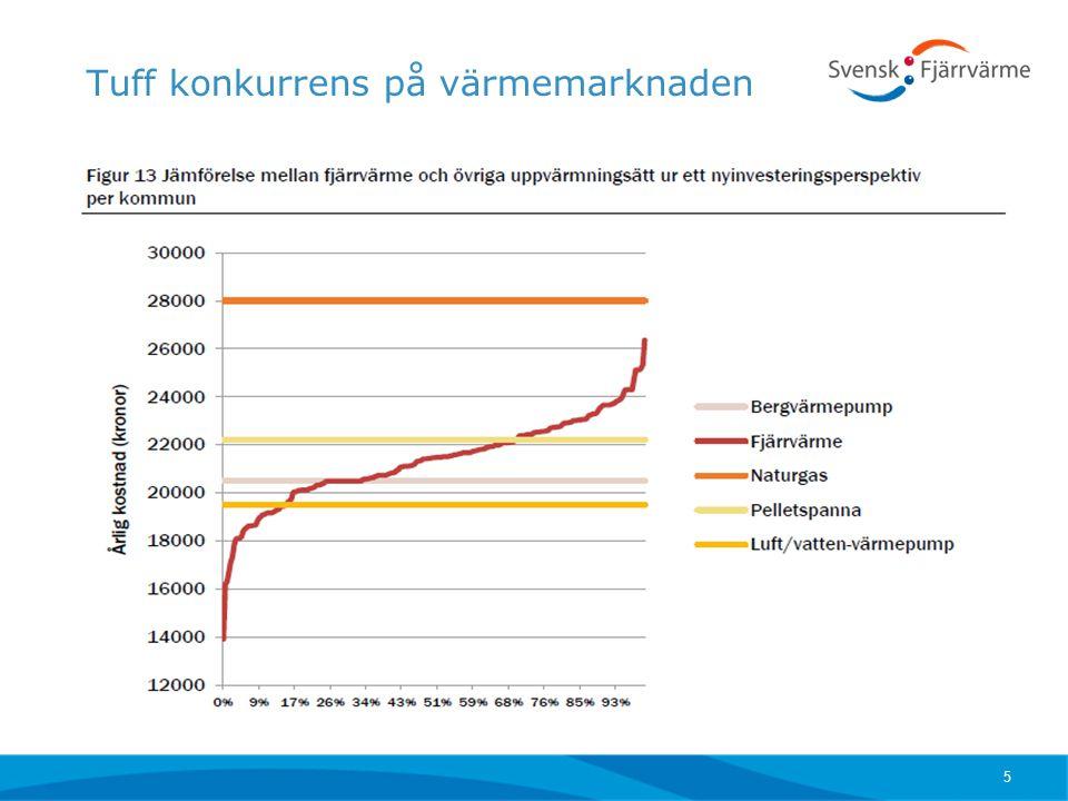 Stora investeringar - främst kraftvärme 6 Mdr kr
