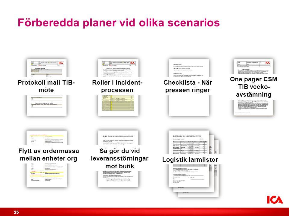 Förberedda planer vid olika scenarios Protokoll mall TIB- möte Roller i incident- processen Checklista - När pressen ringer Flytt av ordermassa mellan