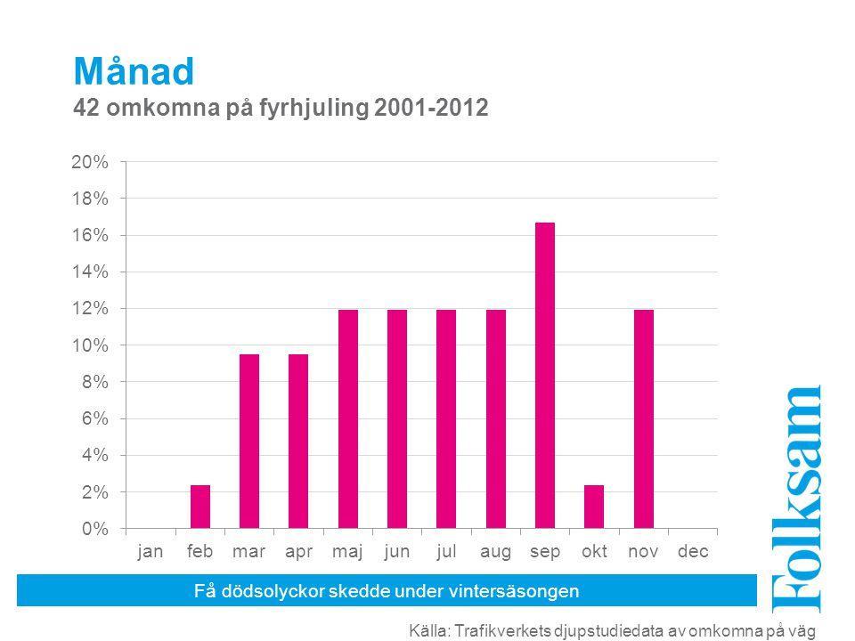 Få dödsolyckor skedde under vintersäsongen Månad 42 omkomna på fyrhjuling 2001-2012 Källa: Trafikverkets djupstudiedata av omkomna på väg
