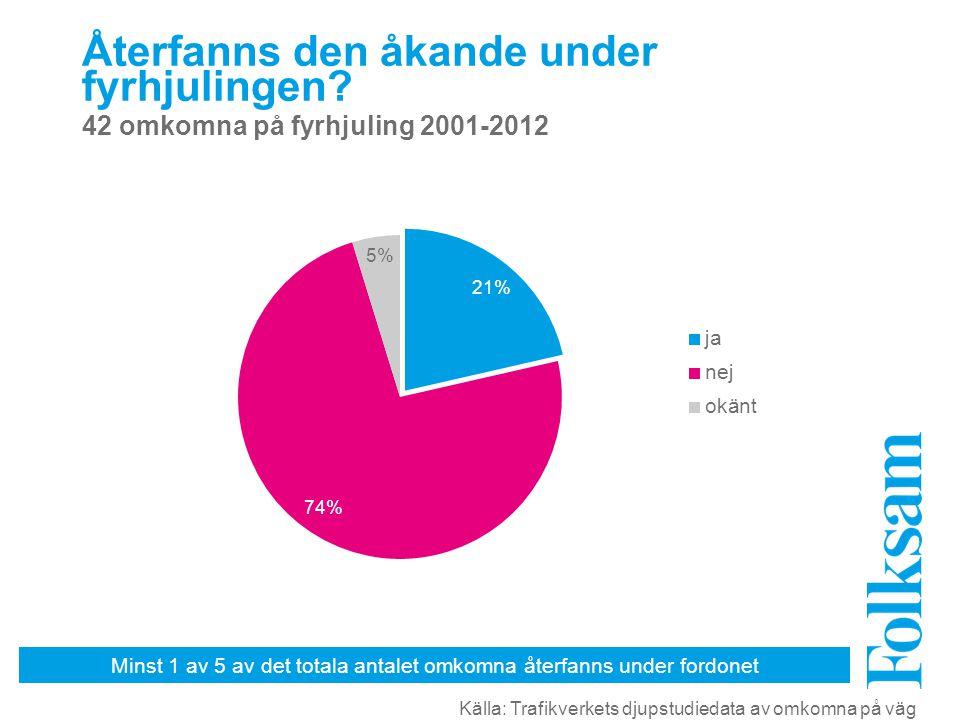 Minst 1 av 5 av det totala antalet omkomna återfanns under fordonet Återfanns den åkande under fyrhjulingen.