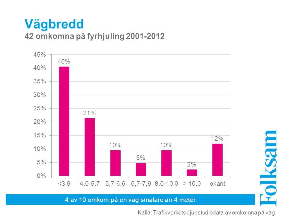 4 av 10 omkom på en väg smalare än 4 meter Vägbredd 42 omkomna på fyrhjuling 2001-2012 Källa: Trafikverkets djupstudiedata av omkomna på väg