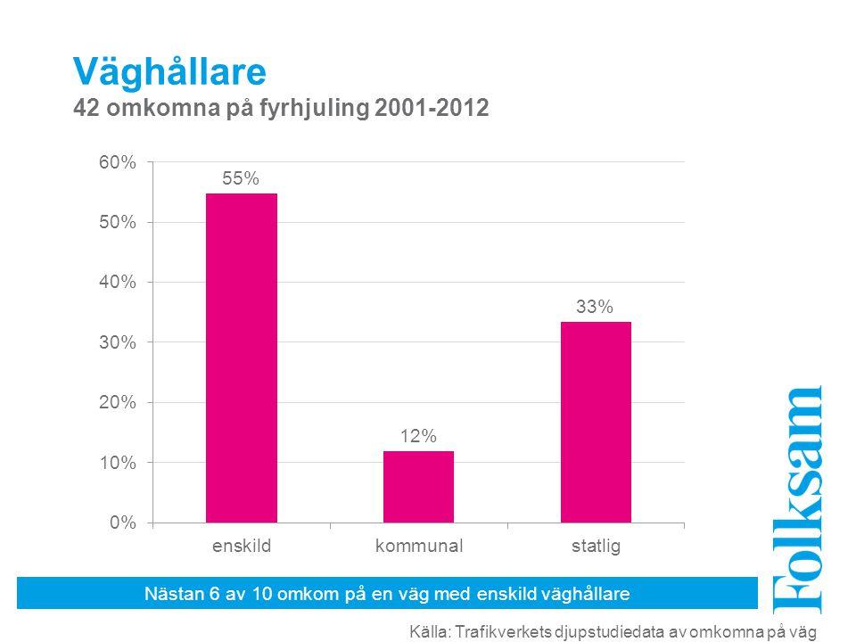 Nästan 6 av 10 omkom på en väg med enskild väghållare Väghållare 42 omkomna på fyrhjuling 2001-2012 Källa: Trafikverkets djupstudiedata av omkomna på väg
