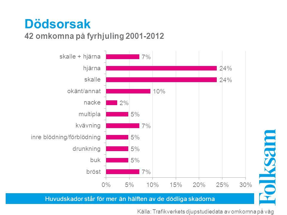 Huvudskador står för mer än hälften av de dödliga skadorna Dödsorsak 42 omkomna på fyrhjuling 2001-2012 Källa: Trafikverkets djupstudiedata av omkomna på väg