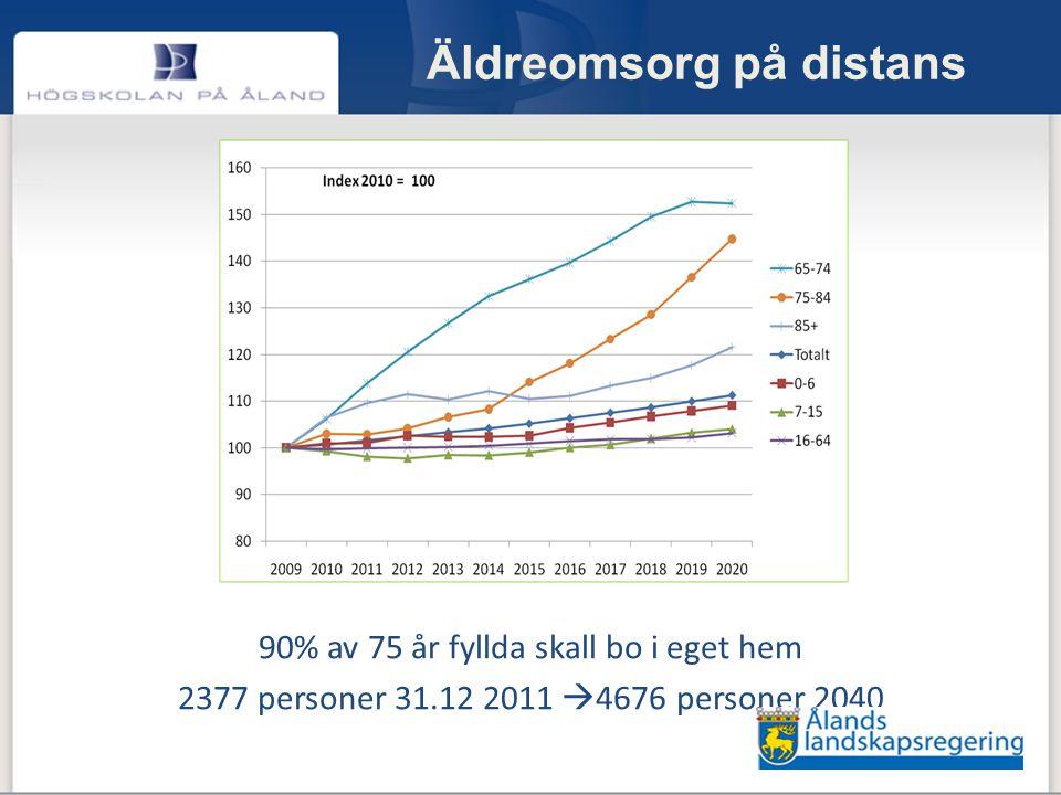 Äldreomsorg på distans 90% av 75 år fyllda skall bo i eget hem 2377 personer 31.12 2011  4676 personer 2040