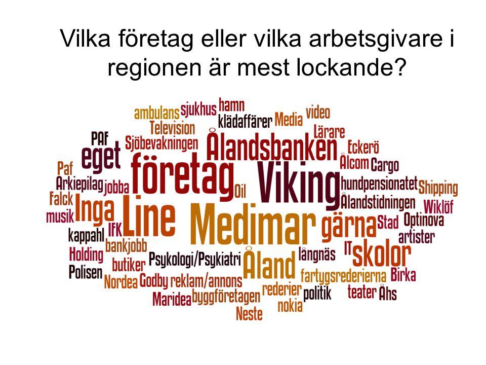 Vilka företag eller vilka arbetsgivare i regionen är mest lockande