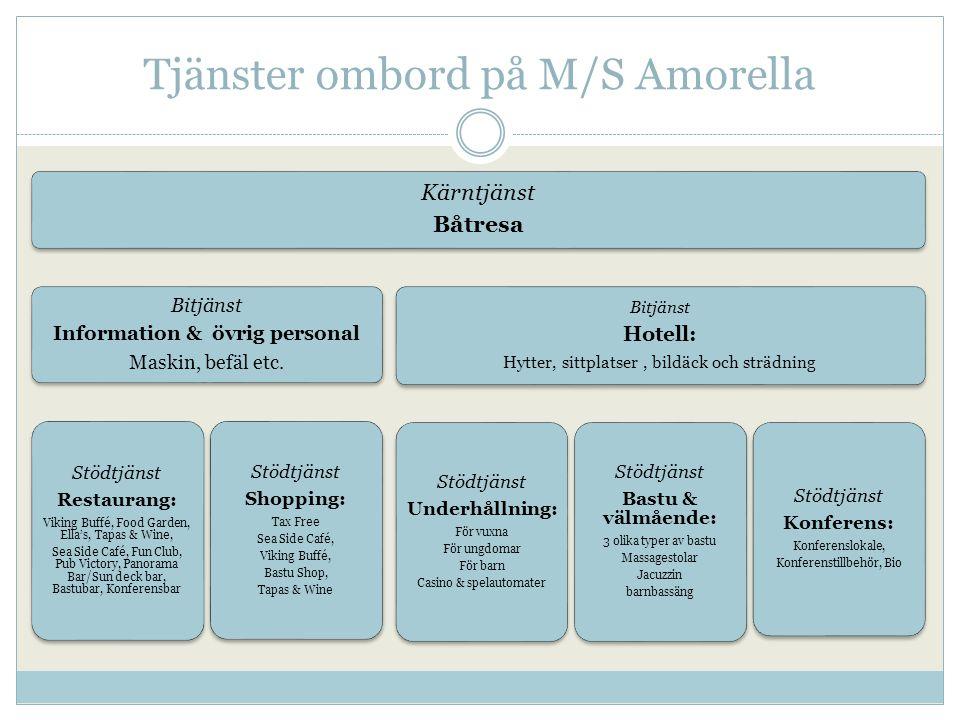 Tjänster ombord på M/S Amorella Kärntjänst Båtresa Bitjänst Information & övrig personal Maskin, befäl etc.