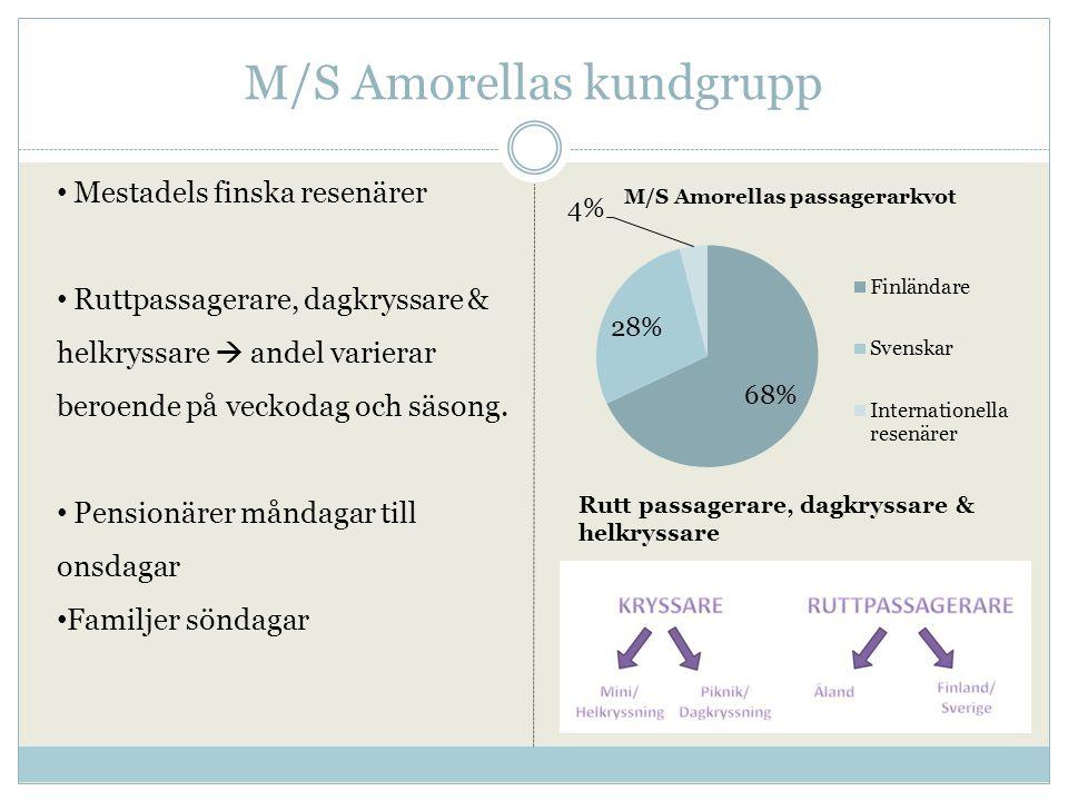 M/S Amorellas kundgrupp Rutt passagerare, dagkryssare & helkryssare • Mestadels finska resenärer • Ruttpassagerare, dagkryssare & helkryssare  andel varierar beroende på veckodag och säsong.