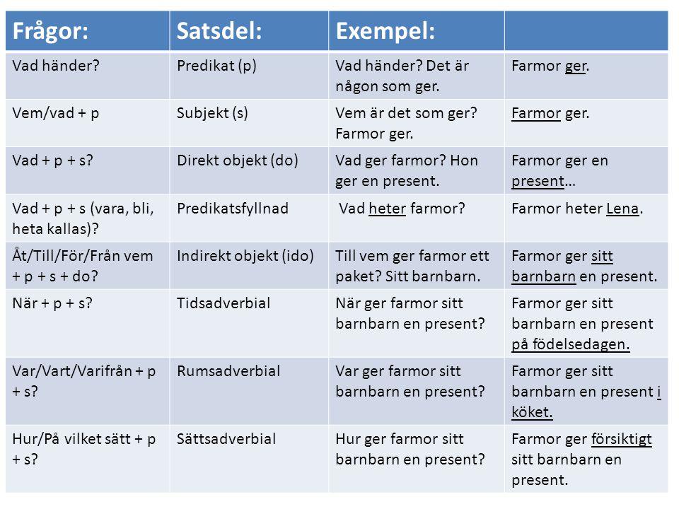 Frågor:Satsdel:Exempel: Vad händer?Predikat (p)Vad händer? Det är någon som ger. Farmor ger. Vem/vad + pSubjekt (s)Vem är det som ger? Farmor ger. Far
