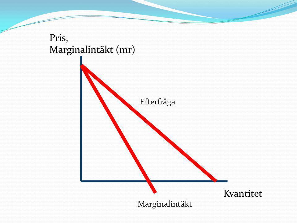 Kvantitet Marginalintäkt Efterfråga Pris, Marginalintäkt (mr)