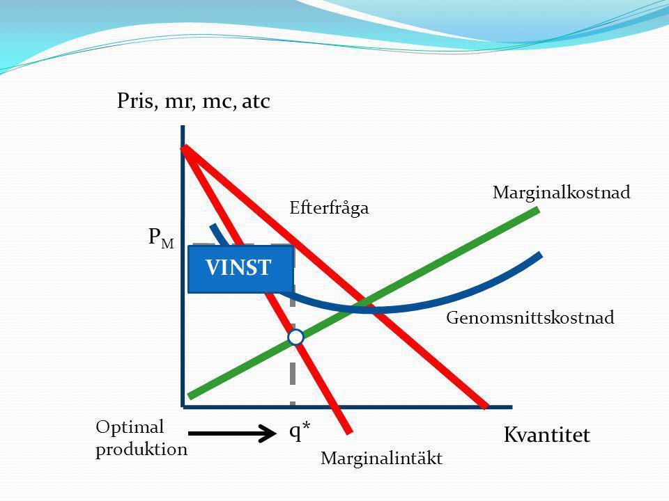 Kvantitet Marginalkostnad Marginalintäkt Genomsnittskostnad Efterfråga Pris, mr, mc, atc Optimal produktion q* PMPM VINST