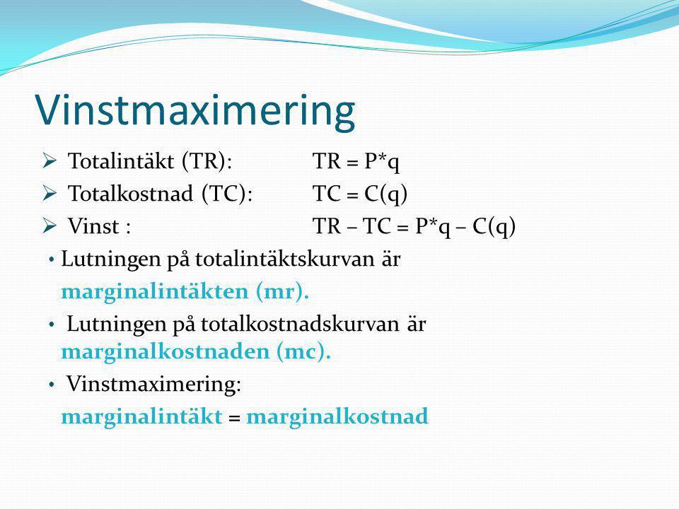  Totalintäkt (TR): TR = P*q  Totalkostnad (TC):TC = C(q)  Vinst : TR – TC = P*q – C(q) • Lutningen på totalintäktskurvan är marginalintäkten (mr).