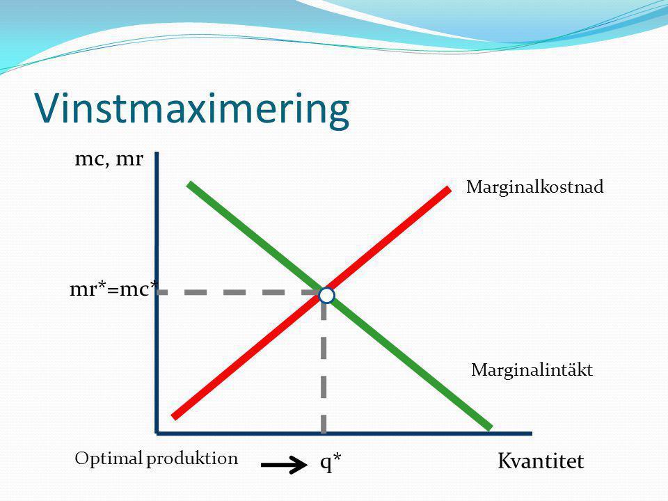 Marginalkostnad Marginalintäkt Kvantitet mc, mr q* mr*=mc* Optimal produktion